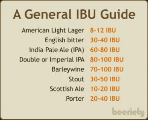 Guide d'étalonnage de l'IBU